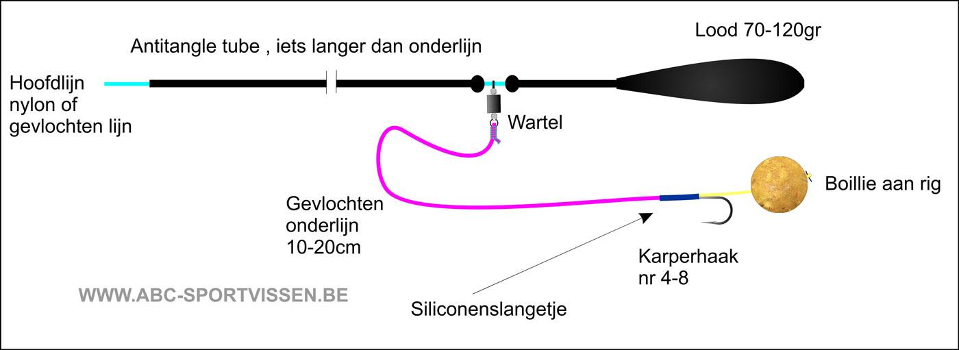 lood lijn strak over bodem karper
